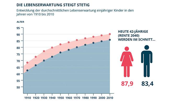 Die Deutschen werden immer älter