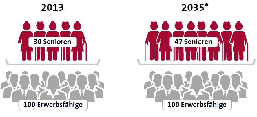 Infografik-renteninfo-ergo-impulse