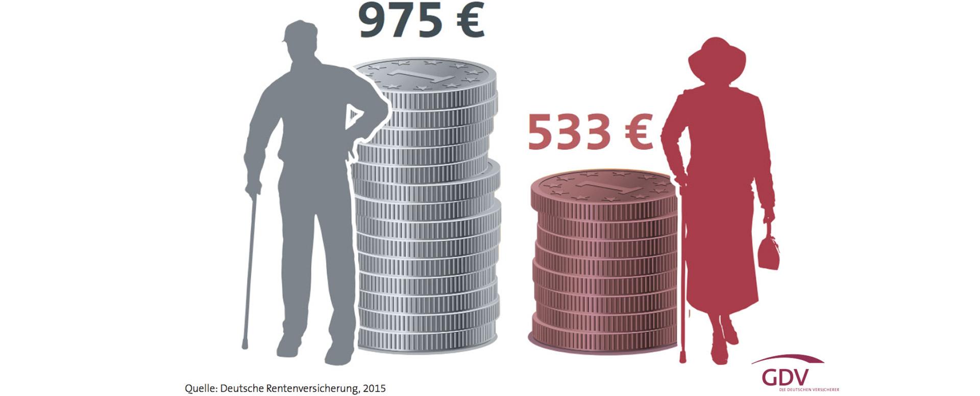 Durchschnittliche Rente für Neurentner 2014